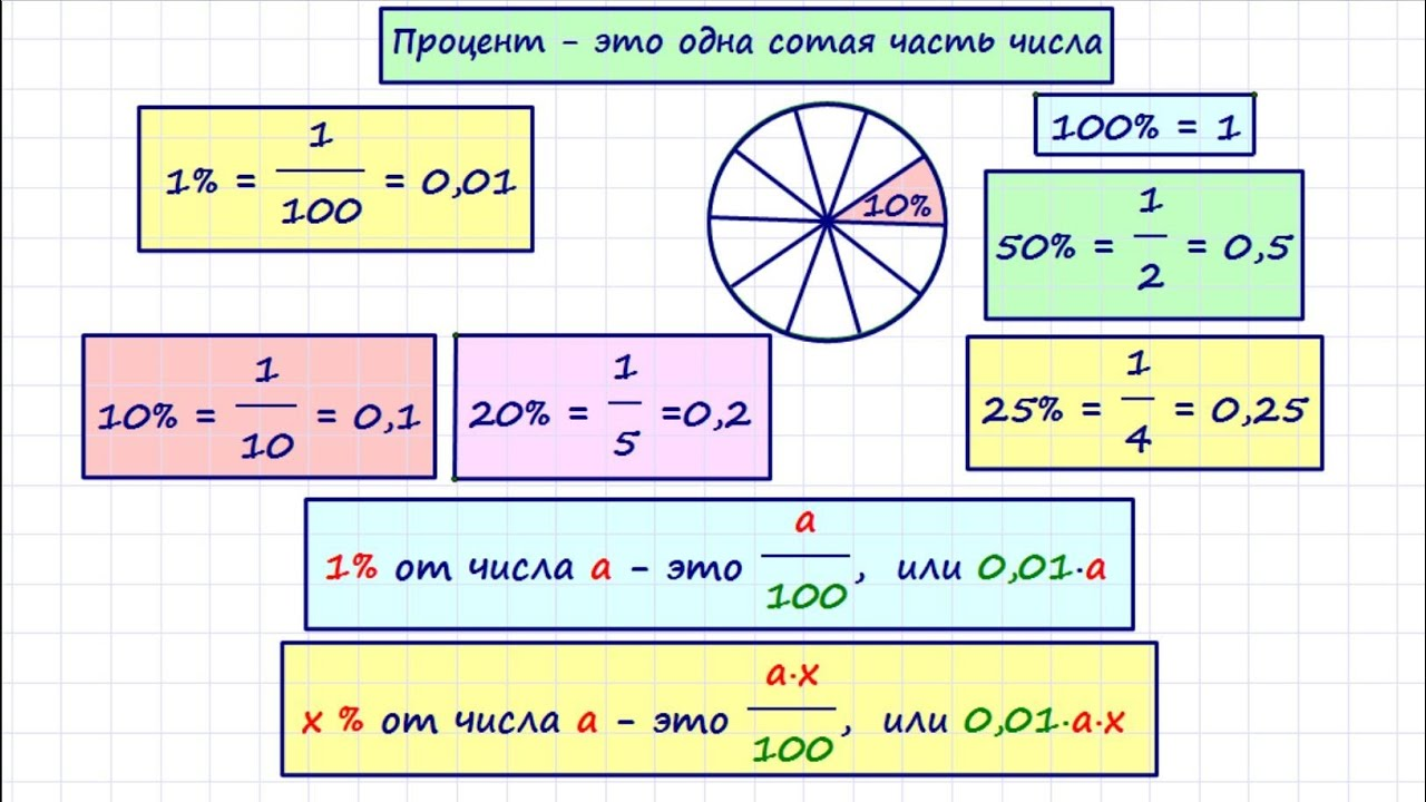Все способы решения задач на проценты место задачи и решения