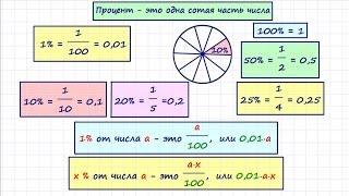 Задачи на проценты (теория)
