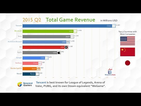 Top 10 Company Game Revenue Ranking History (2012-2018)
