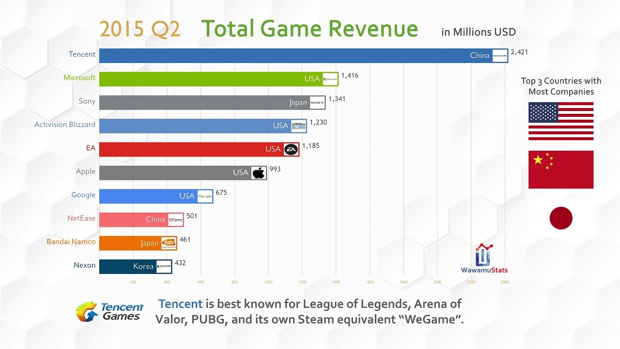 Top 10 Company Game Revenue Ranking History (2012-2018)