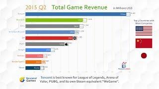Top 10 Company Game Revenue Ranking History (2012 2018)