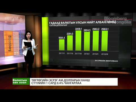 Монголбанк: Гадаад валютын албан нөөц 2.98 тэрбум ам.долларт хүрч өсөв