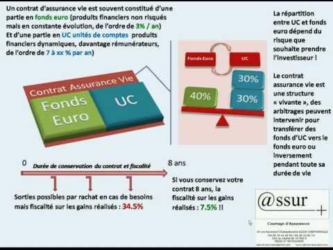 contrat assurance vie.avi