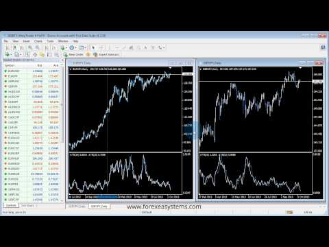 How to prepare MT4 for Automated Trading