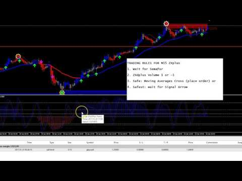 My Personal Rules for Using the Forex ZXplus system for Trading on M15 Chart