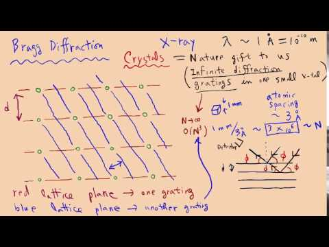 Lecture on Bragg diffraction and diffraction intensity