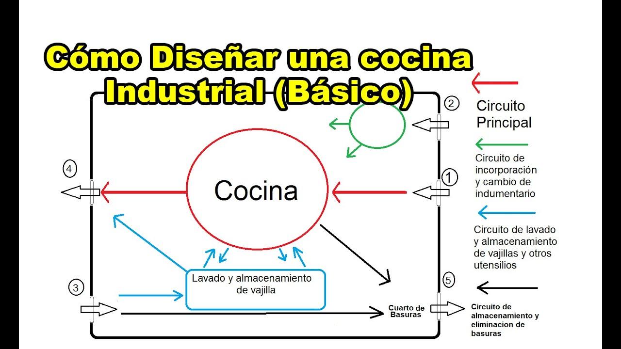 Cocina industrial planos for Planos de cocinas gratis