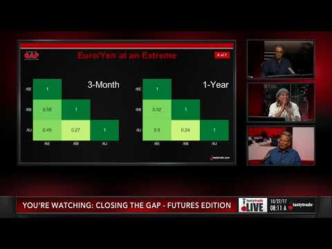 Forex Futures: Euro & Yen Relationship Extreme | Closing the Gap: Futures Edition