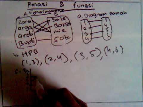 Memahami relasi fungsi matematika kelas 8 youtube memahami relasi fungsi matematika kelas 8 ccuart Images