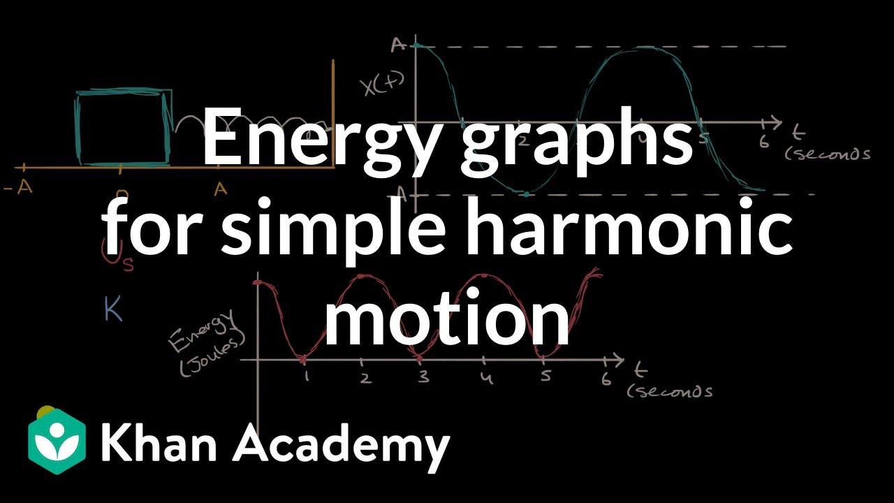 Energy graphs for simple harmonic motion | Simple harmonic motion | AP  Physics 1 | Khan Academy
