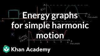 Energie-Diagramme für eine einfache harmonische Bewegung | Simple harmonic motion | AP Physics 1 | Khan Academy