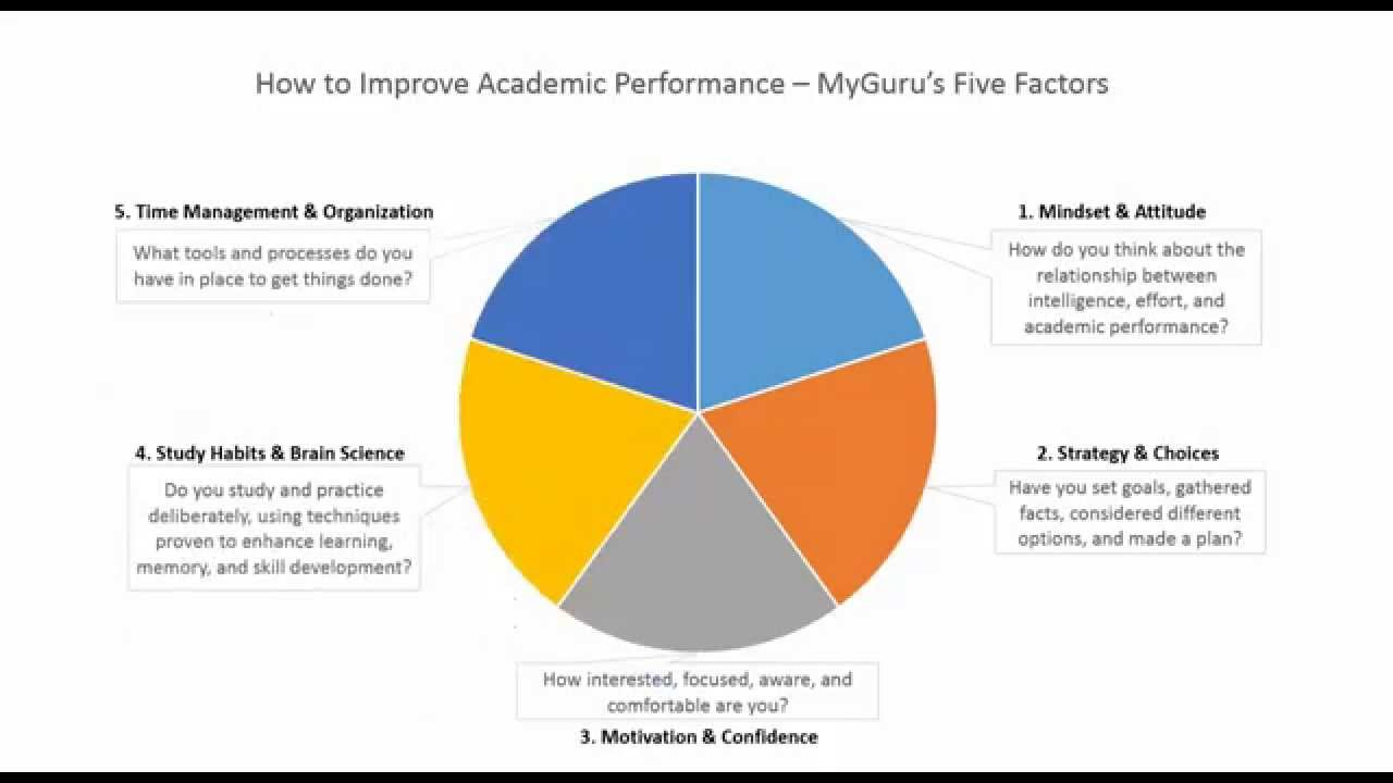academic between management performance relationship time