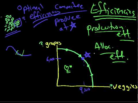 production possibilities model 4 efficiency and growth