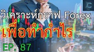 เทคนิคการเทรด Forex การเข้าทำกำไรจาก Fibo 261.8 และการใช้ EMA 200 ทำเงินขั้นเทพ EP.87