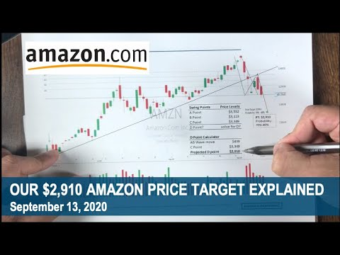 Our 2 910 Amazon Price Target Explained Applying Technical Analysis Youtube