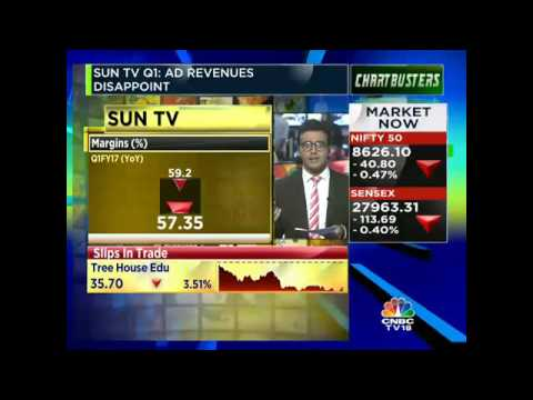 #EarningsMinute: SUN TV Q1 Ad Revenues Disappoint The Street