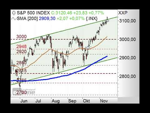S&P500 bricht nach oben aus - Chart Flash 18.11.2019