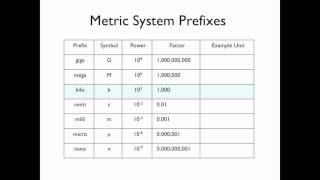 05   Metric System Prefixes HD