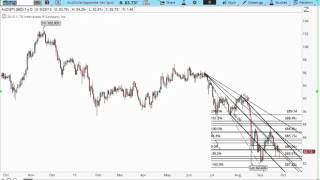 FX Hour 09.29.15, Market Conditions and CPI Impact on Forex Trading