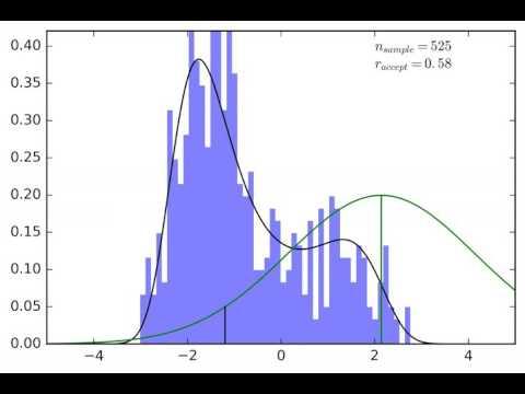 PDF Sampling: MCMC - Metropolis-Hastings algorithm