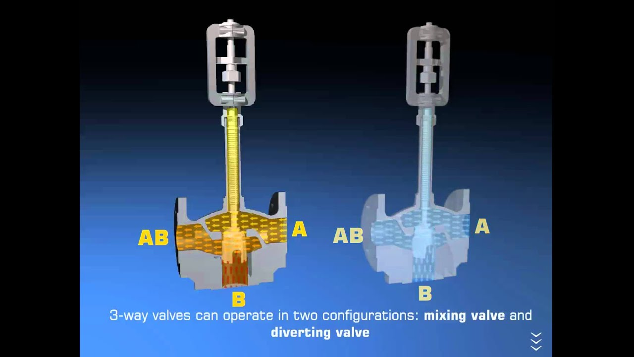 2 Way Vs 3 Valve Network Diagram Software For Mac Baelz Control Valves And Youtube