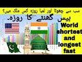 Longest and shortest fasting time in the world | Worldwide Ramadan Time and Duration 2020
