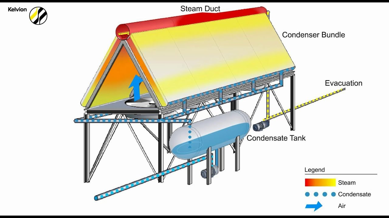 Kelvion Vacuum Steam Condensers Mash Design Youtube