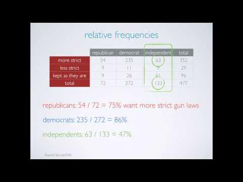 Exploring relationships between categorical variables
