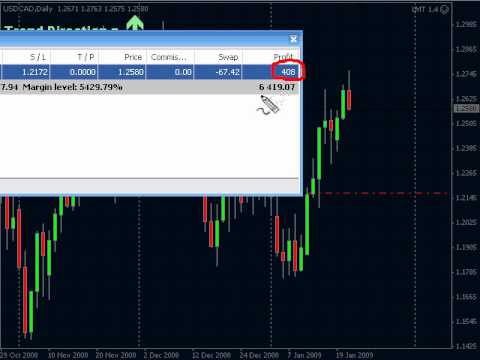 What is m in forex