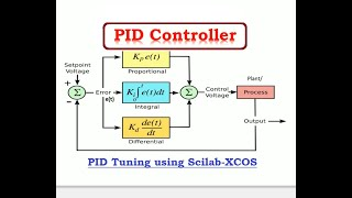 PID CONTROLLER USING SCILAB XCOS MODULE WITH EXAMPLE