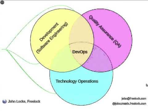 Quality-oriented Drupal DevOps