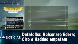 Bolsonaro mantém liderança em pesquisa Datafolha divulgada hoje | SBT Notícias (20/09/18)