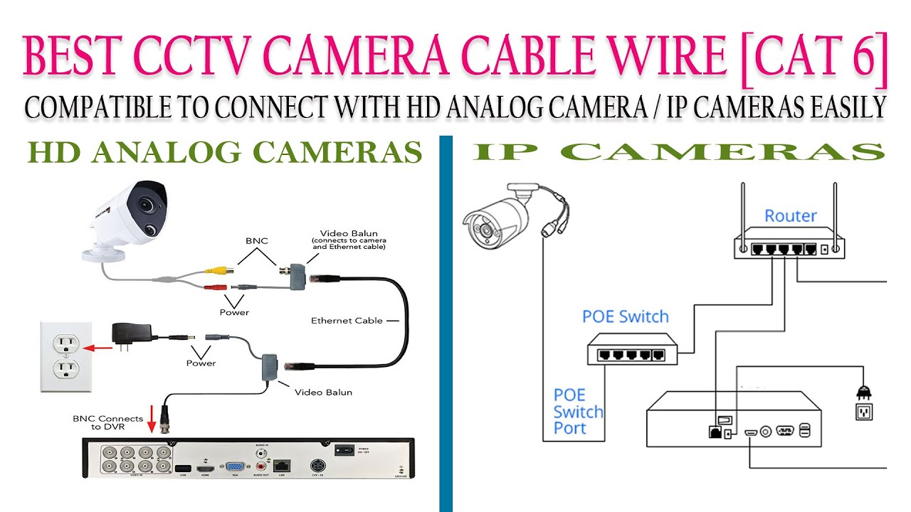 Best CCTV Cable for Analog HD Cameras and IP Cameras, Cat6 cable to use  both HD Analog and IP Camera - YouTubeYouTube