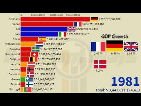 Europe Largest Economies in 2026: (Poland, Germany, UK, France, Denmark, Italy, Spain, Belgium)