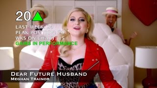 Top 20 Songs Right Now   Week of May 09 2015