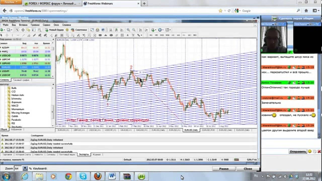 Углы Ганна - прогноз котировок валют на Форекс   квадрат ганна в бинарных опционах
