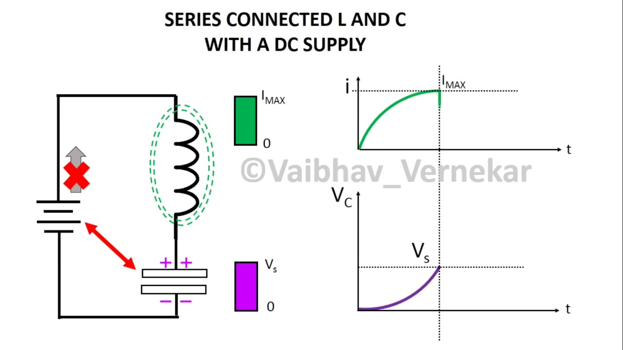 small resolution of working of inductor and capacitor lc circuit with a dc supply a graphical study