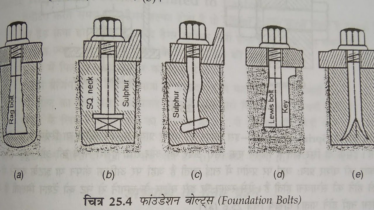 iti fitter foundation bolt and washer