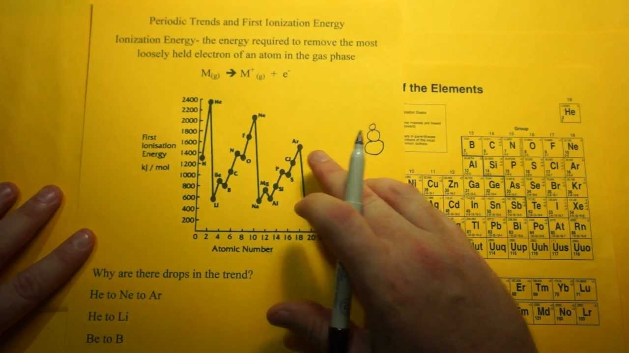 Periodic table trend in ionization energy youtube periodic table trend in ionization energy gamestrikefo Choice Image