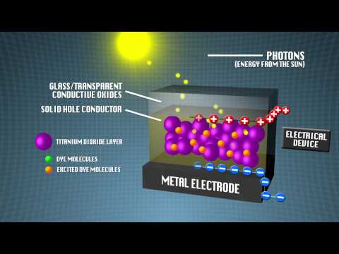 Organic Photovoltaics (solar cell) animation in HD