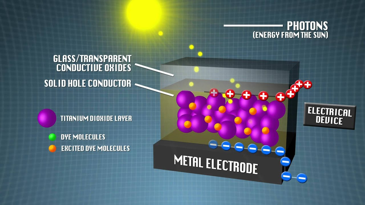 Organic Photovoltaics Solar Cell Animation In Hd Youtube Pv Wiring Diagram