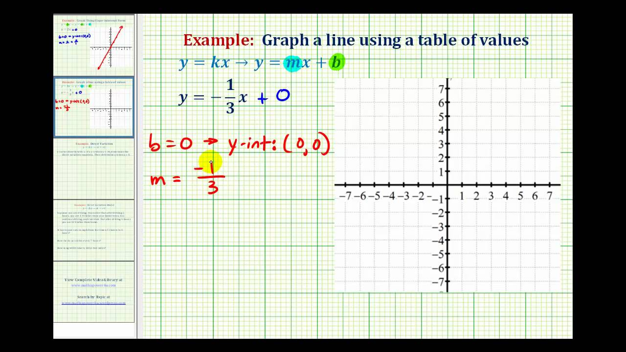 Ex 2: Graph A Direct Variation Equation (negative Slope)