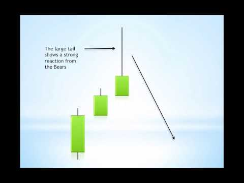 The Best Candlestick Patterns to Profit in Forex and Indices