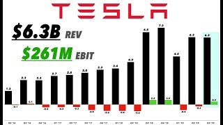 Tesla Q3 2019 Earnings & CC Analysis 📊📞