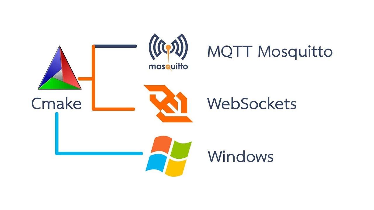 MQTT mosquitto with websockets for windows