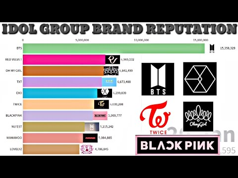 KPOP Idol Group Brand Reputation Ranking 2020 | 2019-2020