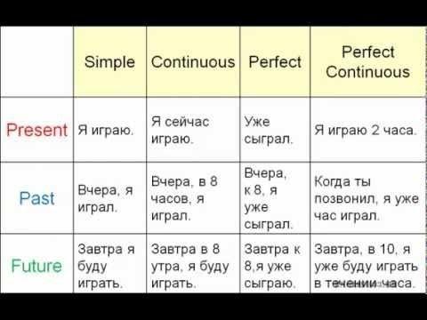 Сравнение времен в английском