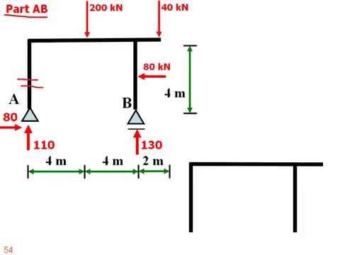 مبادئ التحليل الانشائي 5 - القوى الداخلية في الاطارات