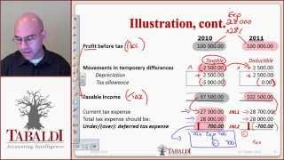 IAS 12 - 1. Deferred Tax Basic Principles ( IFRS )