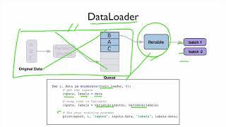 08 PyTorch Anlatım: PyTorch DataLoader